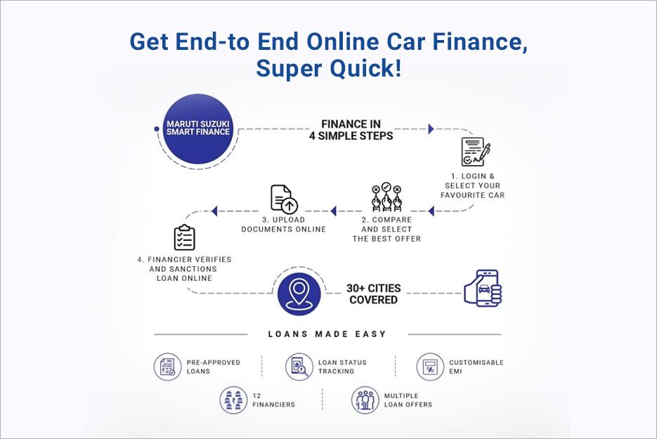 Maruti Suzuki Car Finance